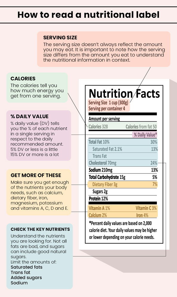 How-to-read-a-nutritional-label